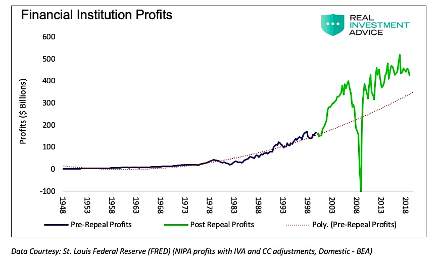 financial companies profits history chart investing news