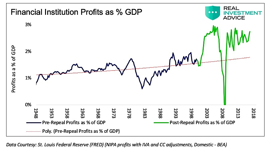 financial institutions profit compared to gdp united states history by year image news