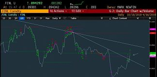 financial sector stocks rally breakout bullish investing news april 17