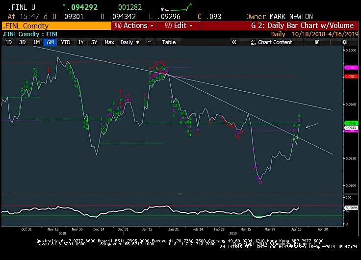 financial sector stocks rally breakout bullish investing news april 17