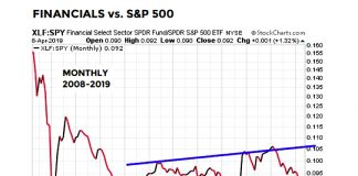 financials performance relative to stock market chart 10 years ending 2019