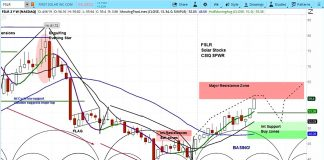 first solar fslr stock research forecast analysis chart image news april 11
