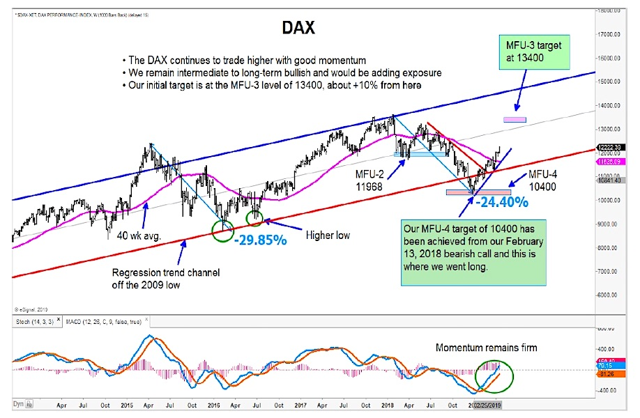 german dax stock market analysis forecast chart investing news