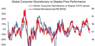 global manufacturing pmi index chart history vs consumer spending economy news april 9