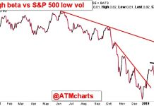 high beta stocks breaking out relative to low beta chart investing news april 4