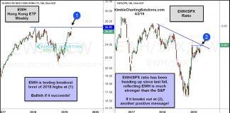 hong kong etf break out higher chinese stocks bullish investing news image april 3