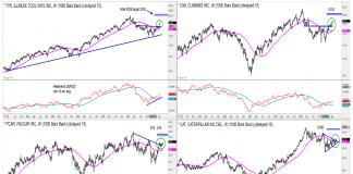 industrial stocks bullish itw cmi pcar cat chart investing image april 16 news