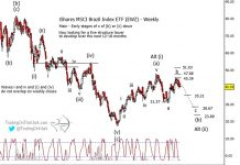 ishares brazil etf ewz elliott wave analysis forecast investing april may june year 2019
