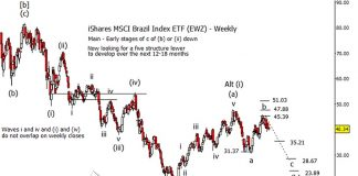ishares brazil etf ewz elliott wave analysis forecast investing april may june year 2019
