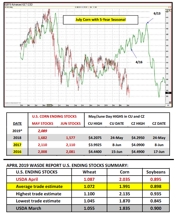 july corn futures trading seasonality year 2019 chart investing news image