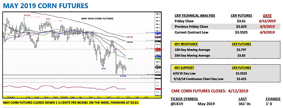 may 2019 corn futures trading outlook chart market news