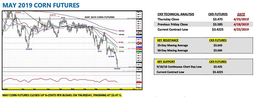may corn futures trading price analysis forecast_week april 29