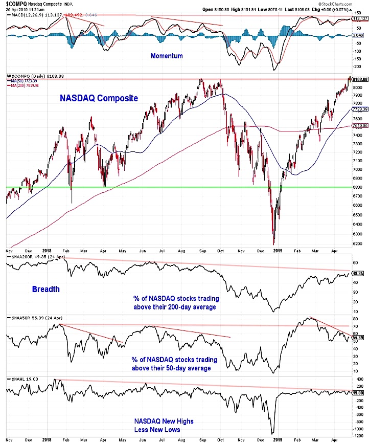 nasdaq composite stock market analysis moving average breadth chart week april 26