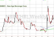 new age beverage corp nbev stock price chart analysis bullish cbd investing news