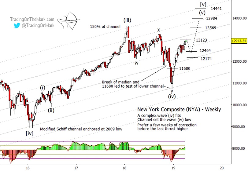 nyse stock market exchange elliott wave price forecast year 2019 higher investing news