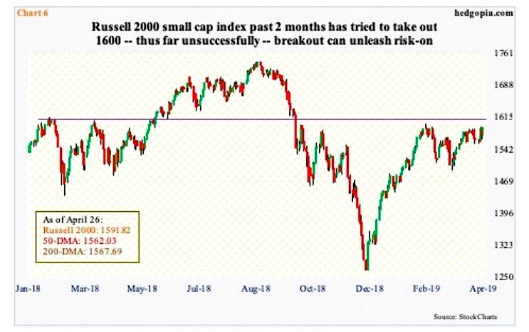 russell 2000 index price 1600 important investing news analysis_april 29