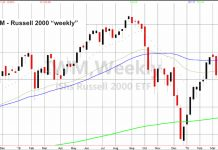 russell 2000 iwm etf analysis price decline selloff investing news april 9