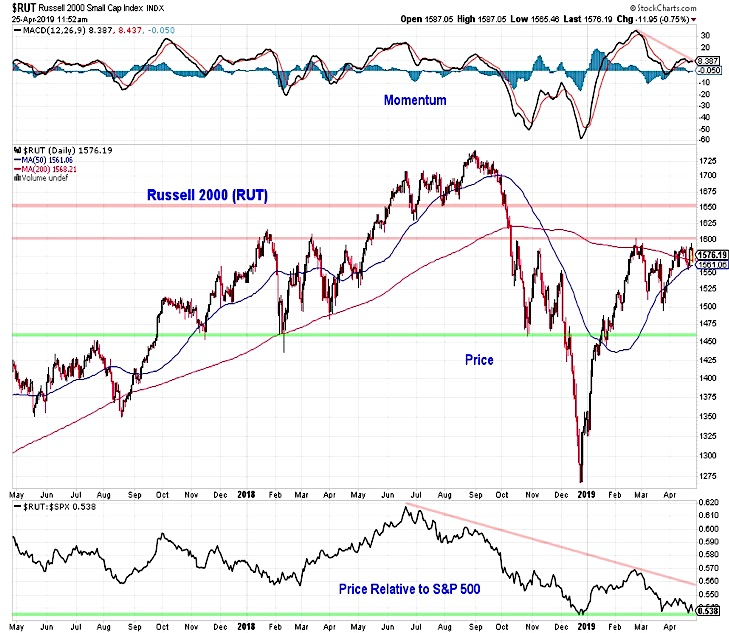 russell 2000 stock market analysis underperformance investing news chart week april 26