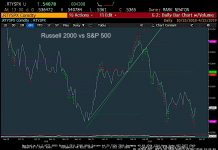 russell 2000 versus s&p 500 index performance ratio bearish decline chart investing news year 2019