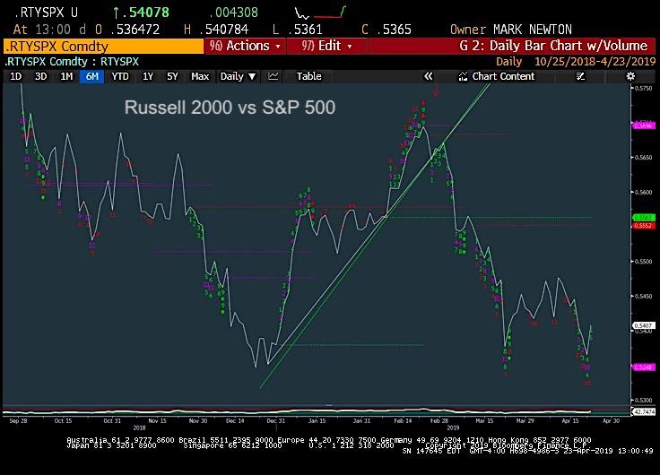 russell 2000 versus s&p 500 index performance ratio bearish decline chart investing news year 2019