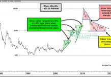 silver price support important investors concern news april 12