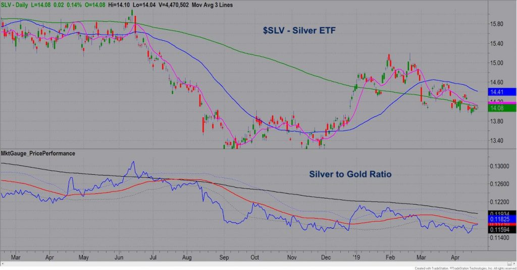 silver to gold ratio analysis long term chart inflation precious metals news