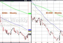 soft commodities dba etf agriculture trading chart investing news april 4
