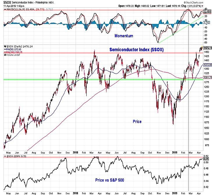 sox semiconductor index breakout bullish stocks image investing news april 12