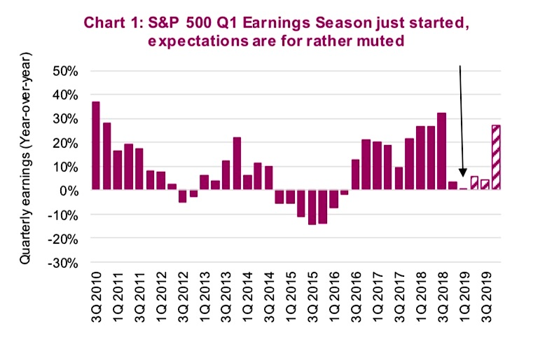 s&p 500 corporate earnings estimates by quarter 5 years history trends_news image april 16