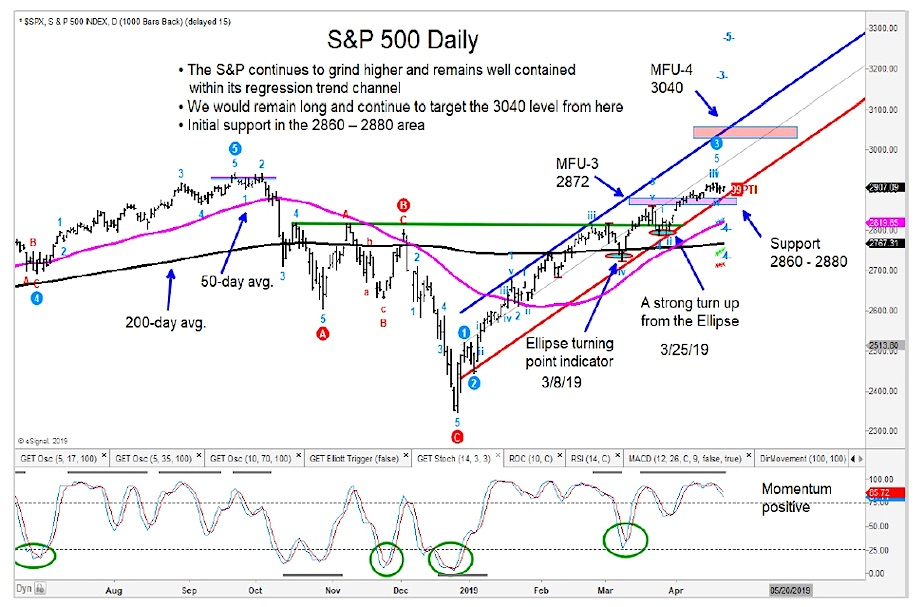 s&p 500 index analysis bullish higher price target year 2019 investing news