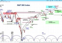 s&p 500 index investing forecast stock market cycles news april 15