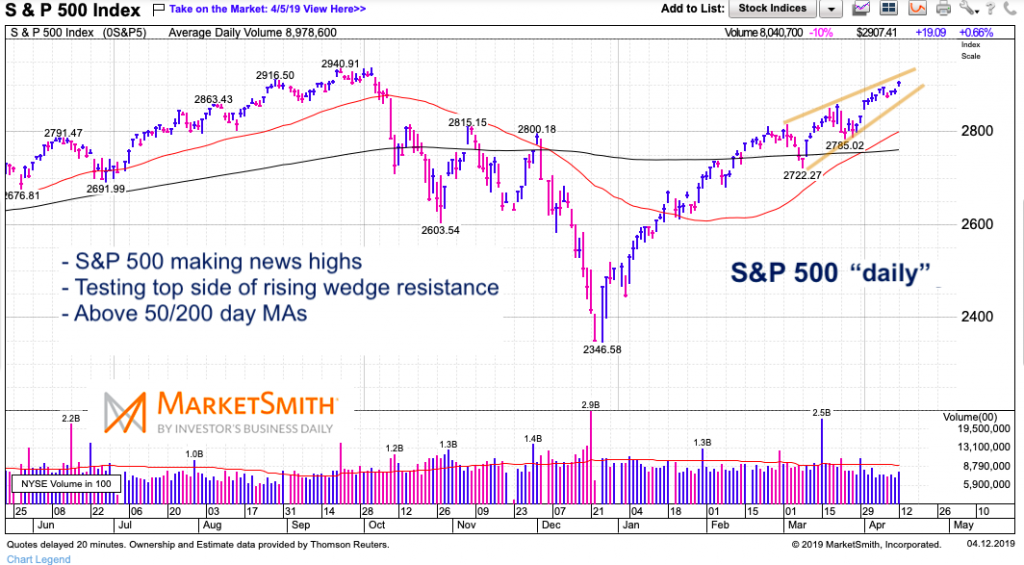 s&p 500 index investing stock chart analysis news week april 15