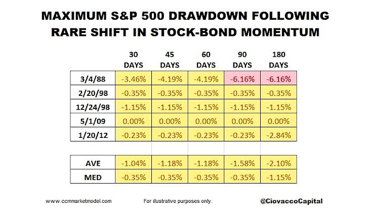s&p 500 index maximum drawdown after stocks to bonds ratio bullish signal history