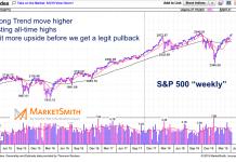 s&p 500 index price resistance analysis forecast news april 15