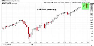 s&p 500 index quarterly change long term investing research chart april 20