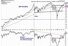 s&p 500 index stock market breakout breadth analysis news investing week april 15