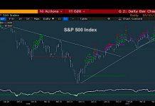 s&p 500 index stock market chart pullback analysis news april 10 bearish