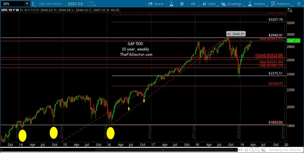 sp 500 index stock market fibonacci price targets year 2019 higher highs investing news image