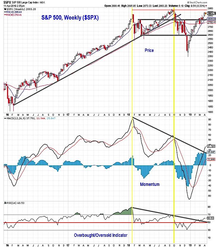 s&p 500 index stock market price rally analysis news investing week april 12