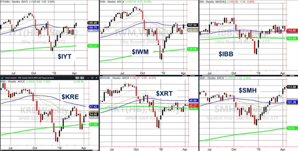 stock market economic etfs performance rally trading april 12 bullish nvesting news