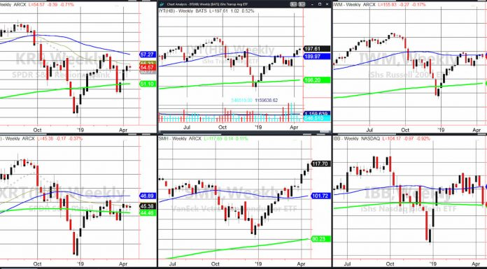 stock market etfs economy sensitive investing analysis news april 19