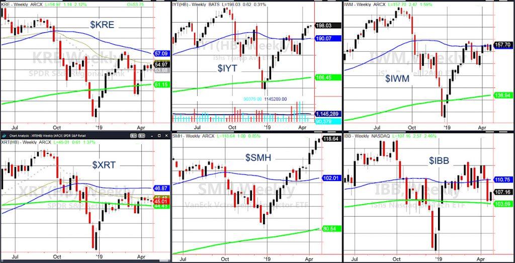stock market etfs rally higher bullish chart investing news april 23