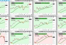 stock market indexes sectors performance analysis april 18 investing news