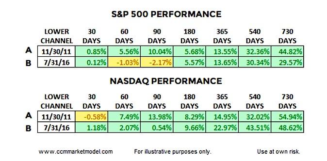 stock market returns financial stocks signal bullish history investing news