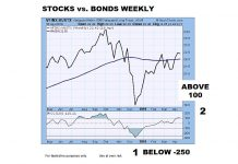 stocks to bonds ratio chart analysis cci indicator shift rare market returns investing year 2019