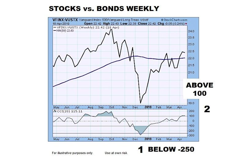 stocks to bonds ratio chart analysis cci indicator shift rare market returns investing year 2019