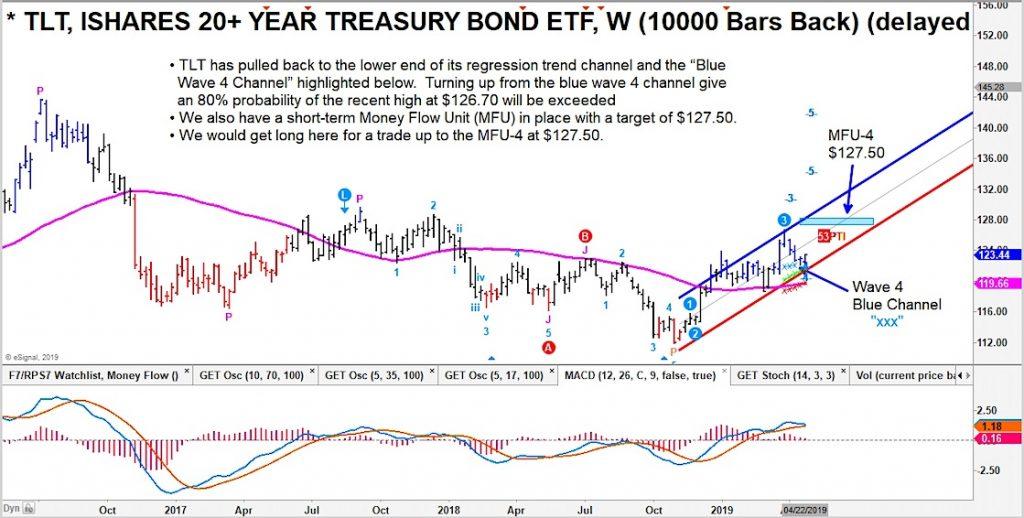 tlt treasury bonds buy price support analysis investors chart news april 25