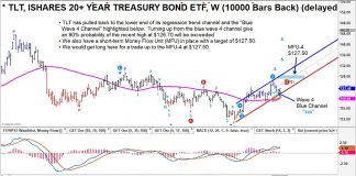 tlt treasury bonds buy price support analysis investors chart news april 25
