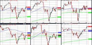 trading etfs april 15 performance iwm iyt smh investing news image