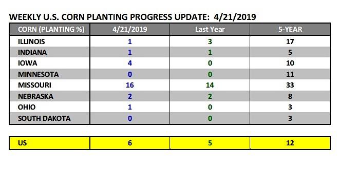 united states corn planting progress by state data chart april 21